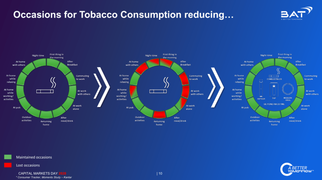 Slide with diagrams identifying potential 'round the clock' occasions for using various tobacco and NGP products