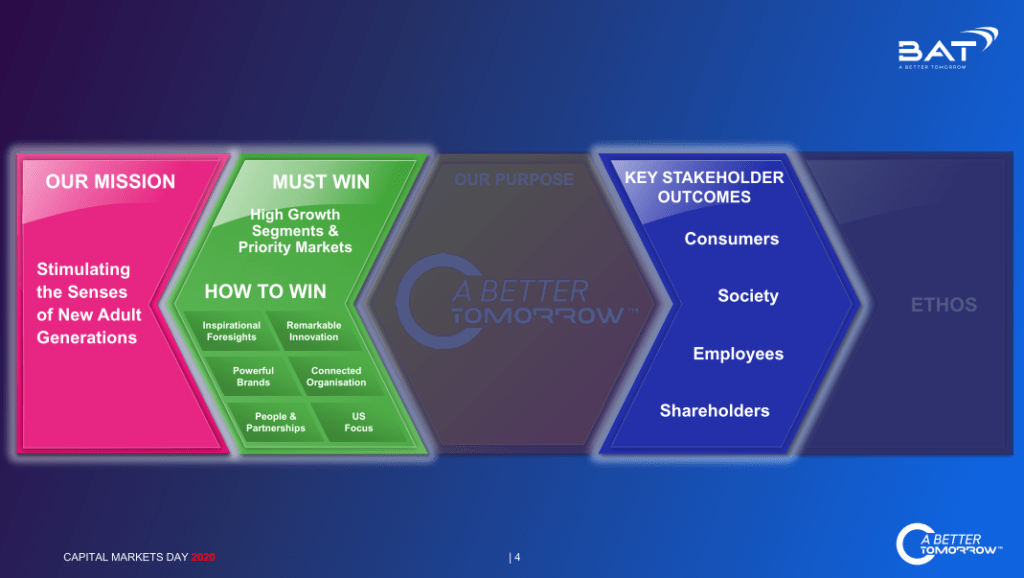 Slide with diagram of BAT's strategy with 'A Better Tomorrow' at the centre