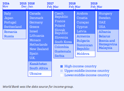 Image of a list of IQOS launch markets by year 2014 to 2019, organised by world bank income level