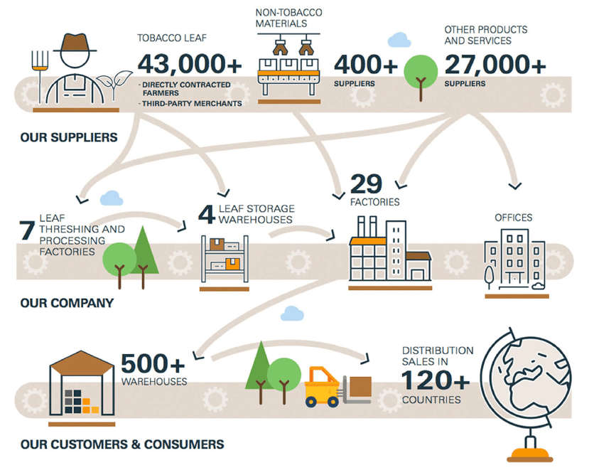 An image showing the tobacco supply chain for Japan Tobacco International's FY2016 sustainability reporting