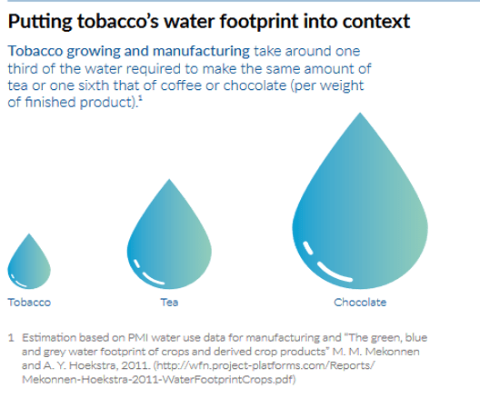 An infographic from a Philip Morris International presentation prepared for the 2016 meeting of the UN Global Compact (UNGC) showing water droplets of relative sizes of industry water use between chocolate, tea and tobacco. The tobacco droplet is the smallest.