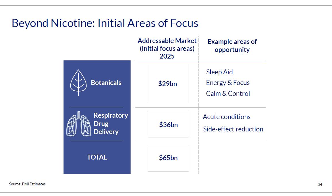 Screenshot of PMI Beyond Nicotine slide