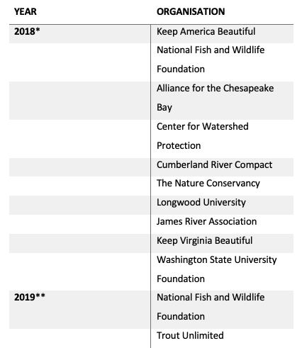 Table detailing the contributions made to environmental non-governmental organisations (NGOs) by the Altria Group in 2018 and 2019.