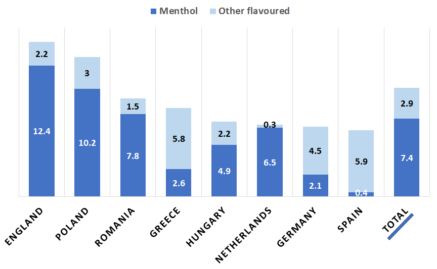 Graph showing eight EU countries and prevalence for menthol cigarettes and other flavours